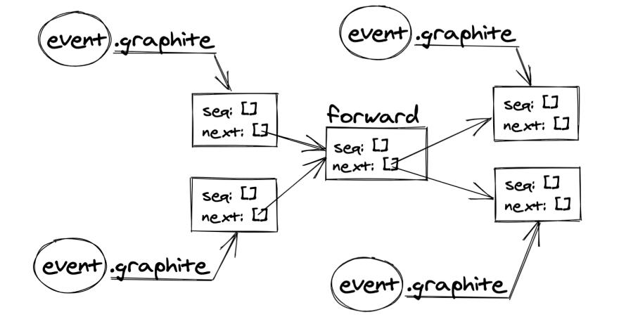forward arrays