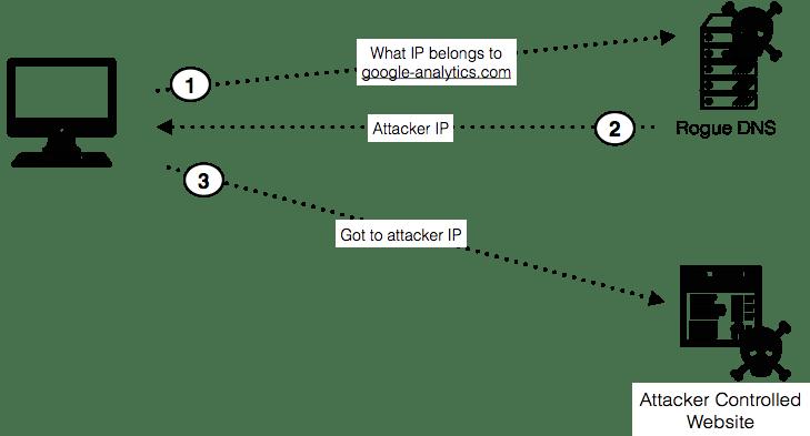 Illustration of DNS hijacking