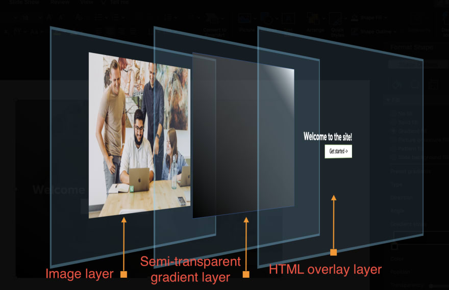 3D view of how the CSS Grid layout areas overlap each other to get the desired hero image look.