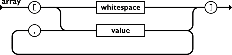 A diagram showing the grammar for a JSON array