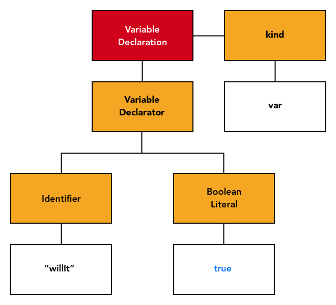 abstract syntax tree of variable declaration showing attribute kind is var