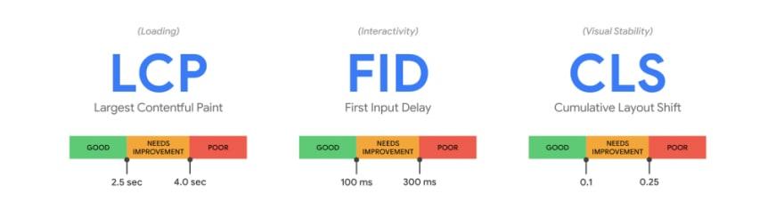 Website Performance Testing