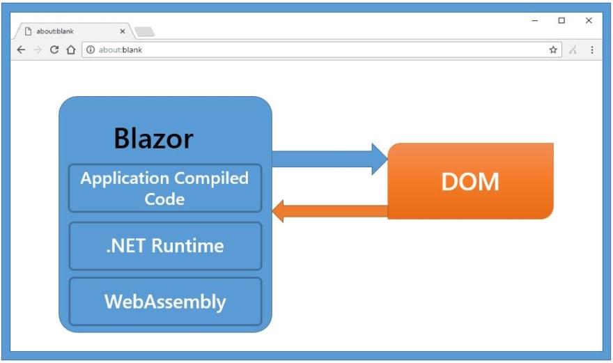 Blazor_WebAssembly