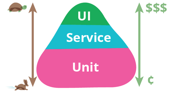 Diagram of the test pyramid indicating UI tests at the top are most expensive and slowest and unit tests at the bottom are quickest and cheapest. Integration tests sit in the middle