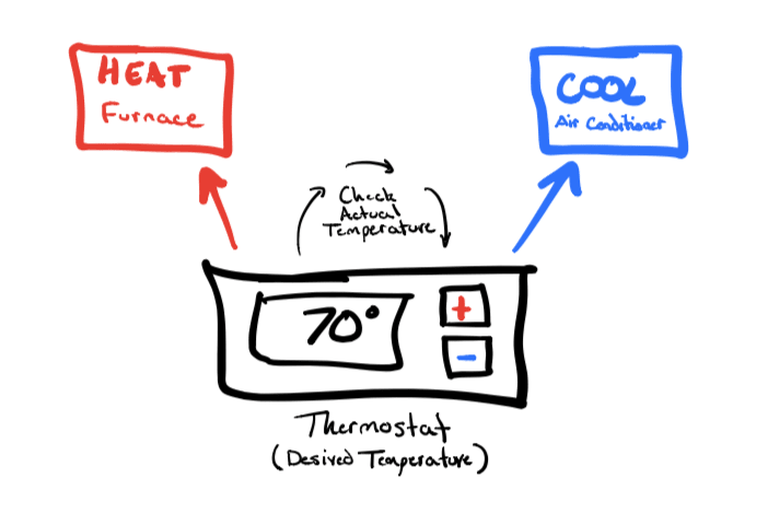 HVAC system showcasing desired state from the thermostat influencing the furnace and air conditioner