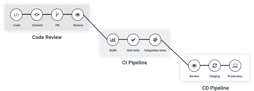 pipelines of continuous delivery