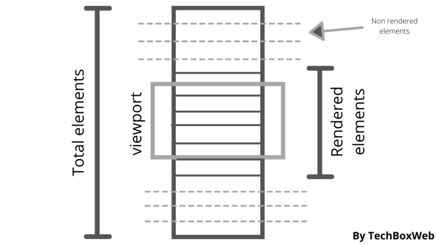 Virtual scroll using react