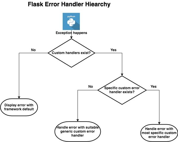 Error Handler Hierarchy