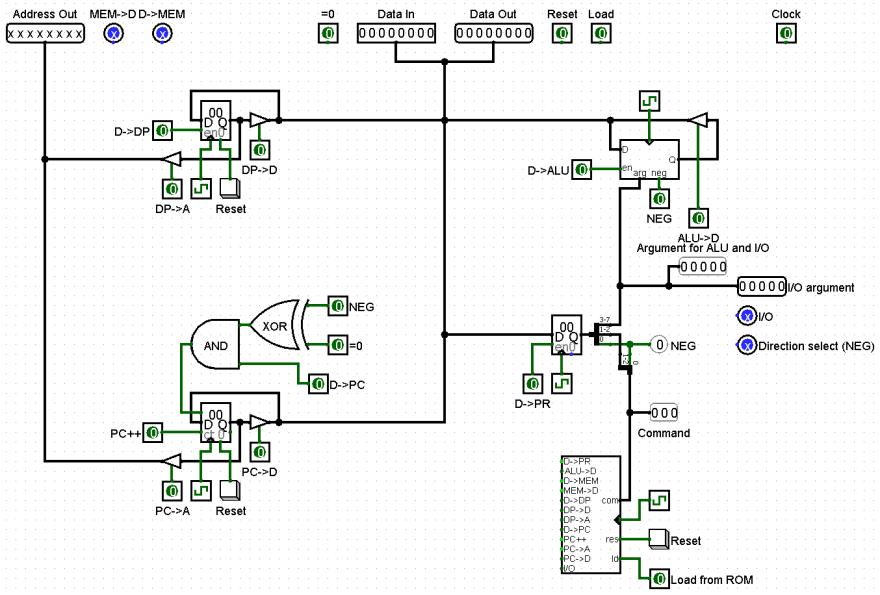 BPU with outside signals