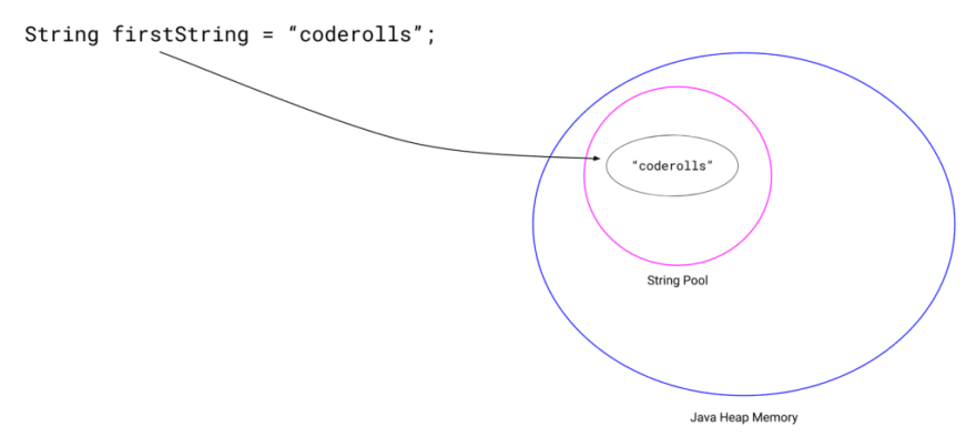 """'firstString' pointing towards the """"coderolls"""" string in string pool"""