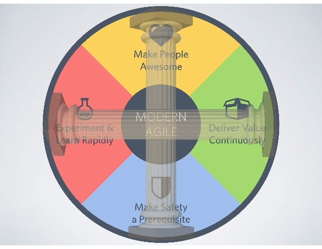 Modern Agile Wheel