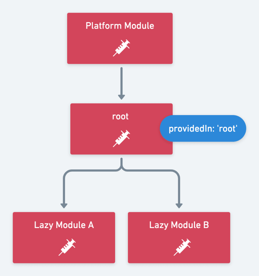 providedinroot