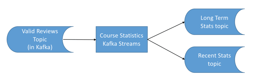 Architecture for our stateful Kafka Streams Application