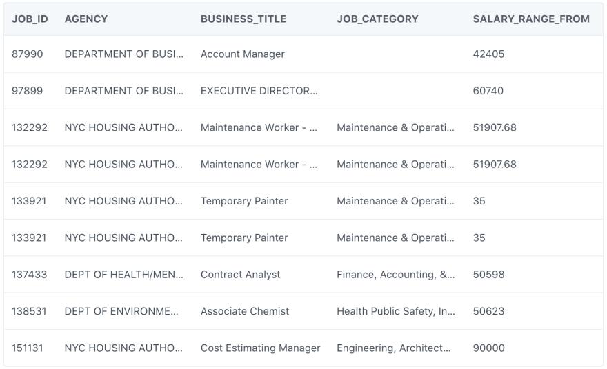 NYC Jobs data