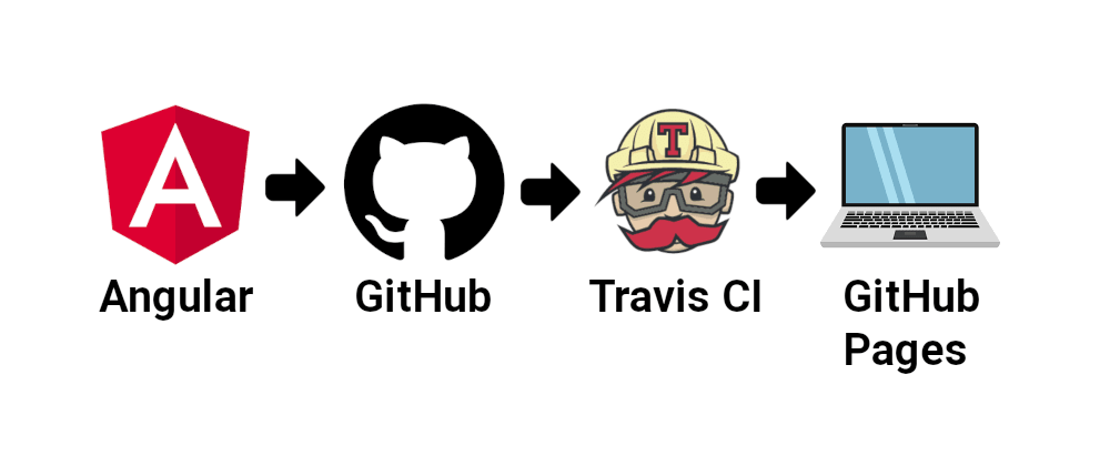 Cover image for Hosting an Angular application on GitHub Pages using Travis CI