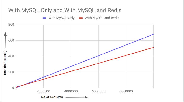 SQL vs. cache speed comparison (Image Credit: [https://dzone.com/articles/redis-vs-mysql-benchmarks](https://dzone.com/articles/redis-vs-mysql-benchmarks))