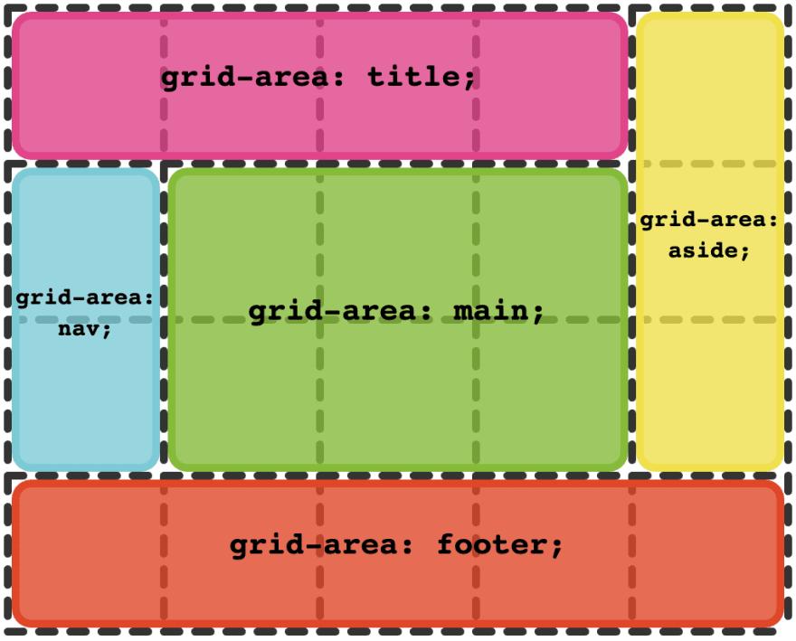 Grid Areas