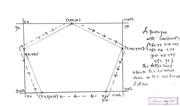 Pentagon Graphed On A Coordinate System