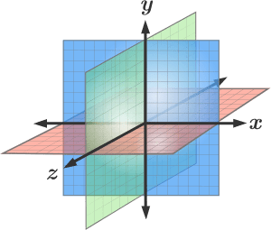 x, y, z plane highlighting z-index