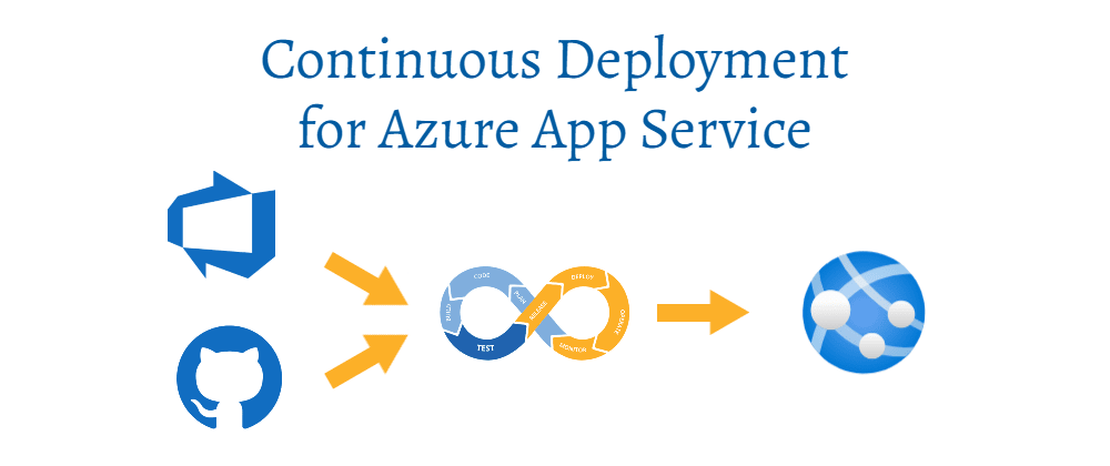 Cover image for Continuous Deployment for Azure App Service: GitHub and Azure Repos