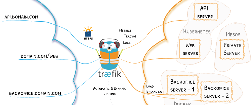 Cover image for Getting Started with Traefik Cloud Native Edge Router