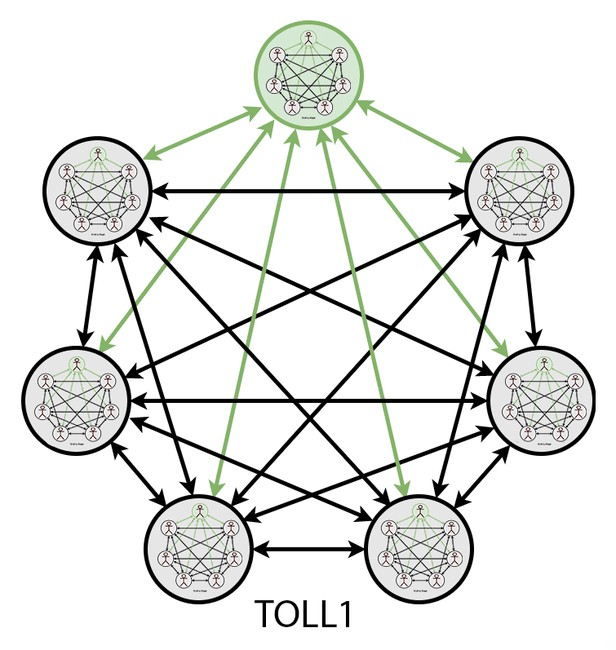 toll1 The Stages of Teamwork Complexity work environment teams people