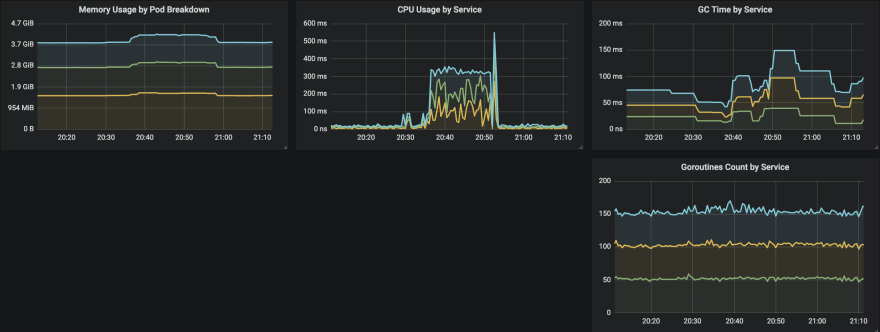 Minimal Monitoring for Production Services - DEV Community