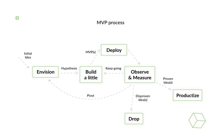 mvp-process