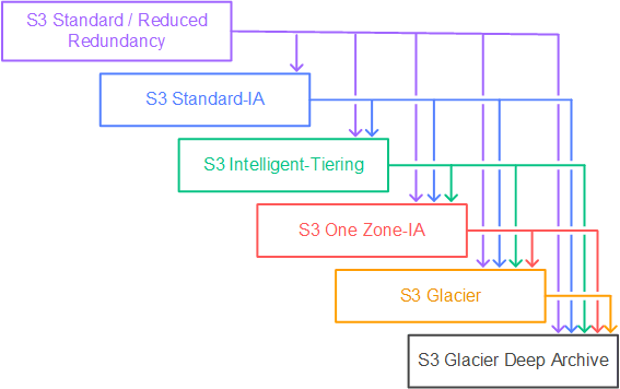 S3 Transition Paths