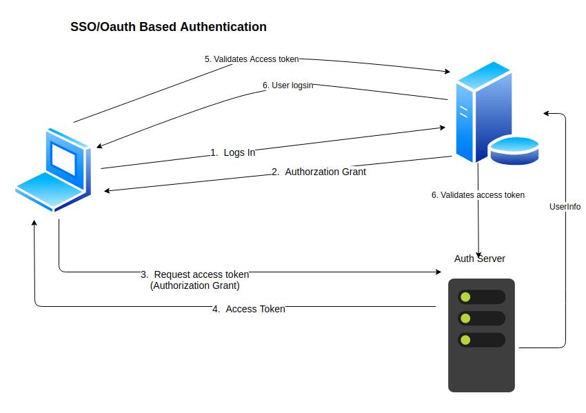 OAuth/SSO Illustration