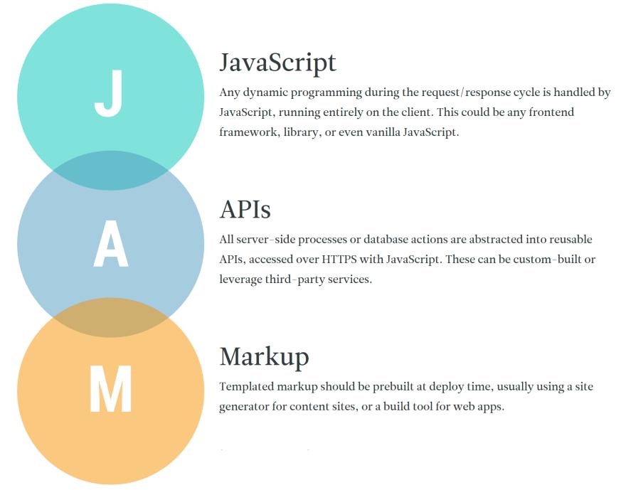 JAMStack Explained