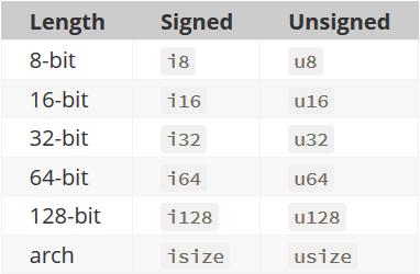 Rust integer data types