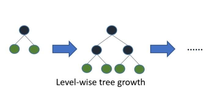 Diagram Illustrating Level-wise Tree Growth