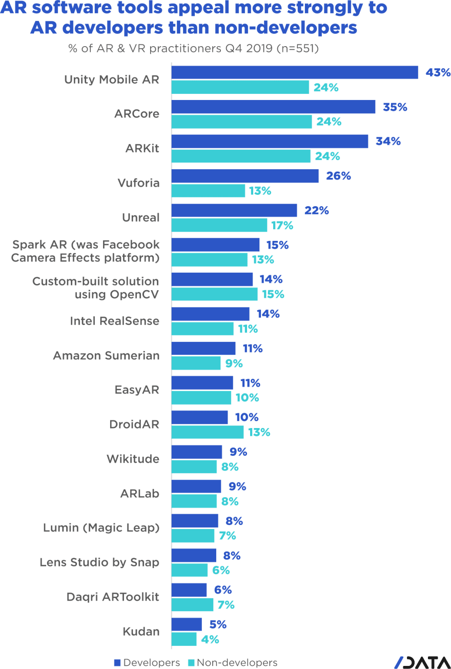 AR software tools appeal more strongly to AR developers than non-developers