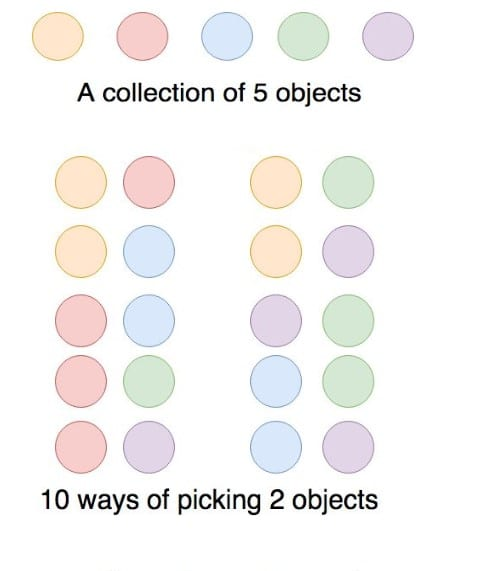 Combinations of 5 objects, taken 2 at a time