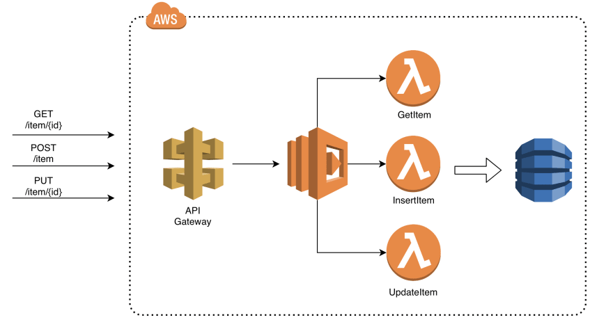 Fast growing architectures with serverless and  NET Core