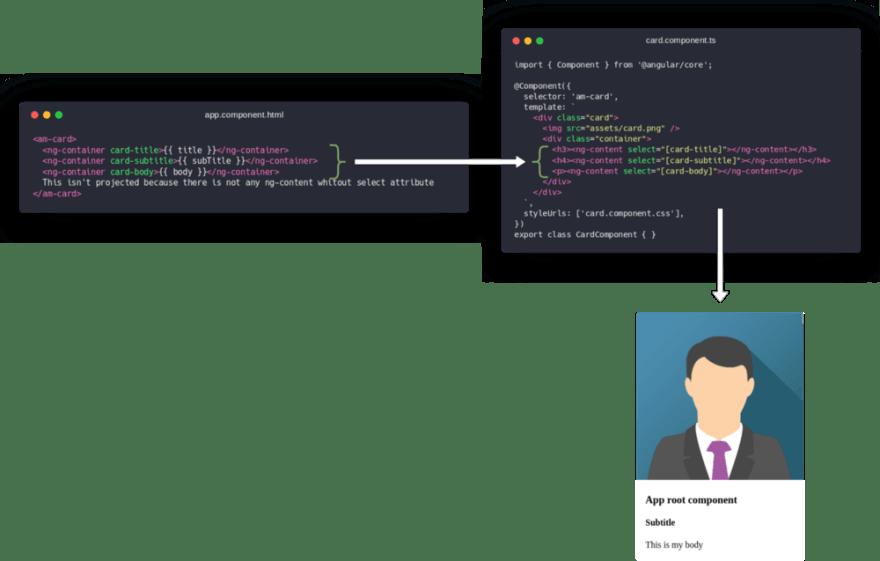 Understanding Content Projection in Angular - DEV Community