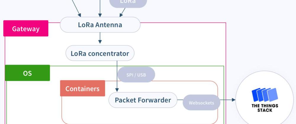 How to connect LoRaWAN gateway to Balena cloud