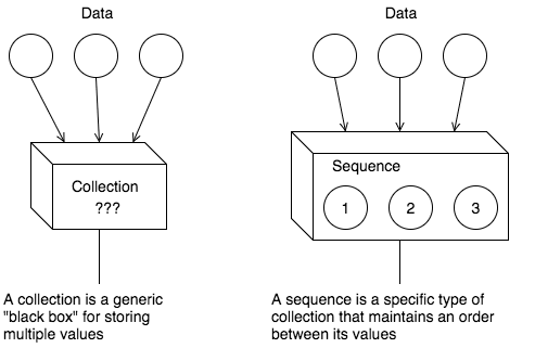 Collections and Sequences