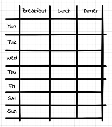 """A table containing all weekdays as rows and """"Breakfast"""", """"Lunch"""" and """"Dinner"""" as columns."""