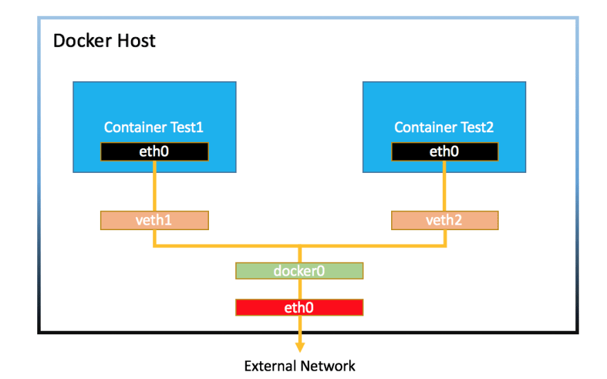 Docker Networking