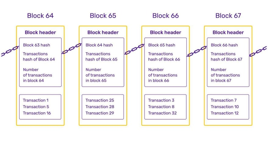 Structure-of-a-blockchain