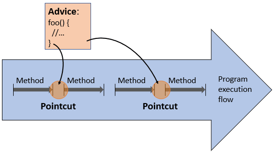 Aspect oriented programming explained