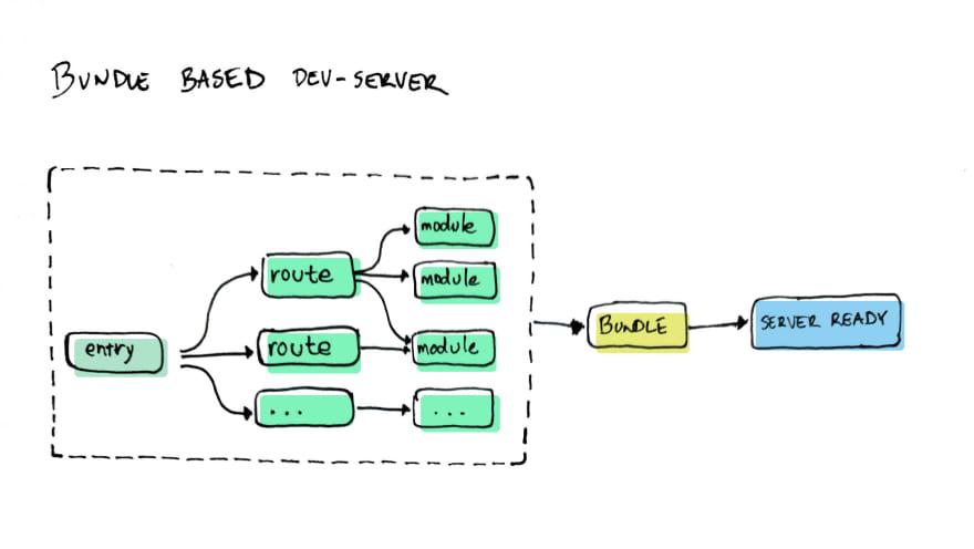 bundle-based-dev-server