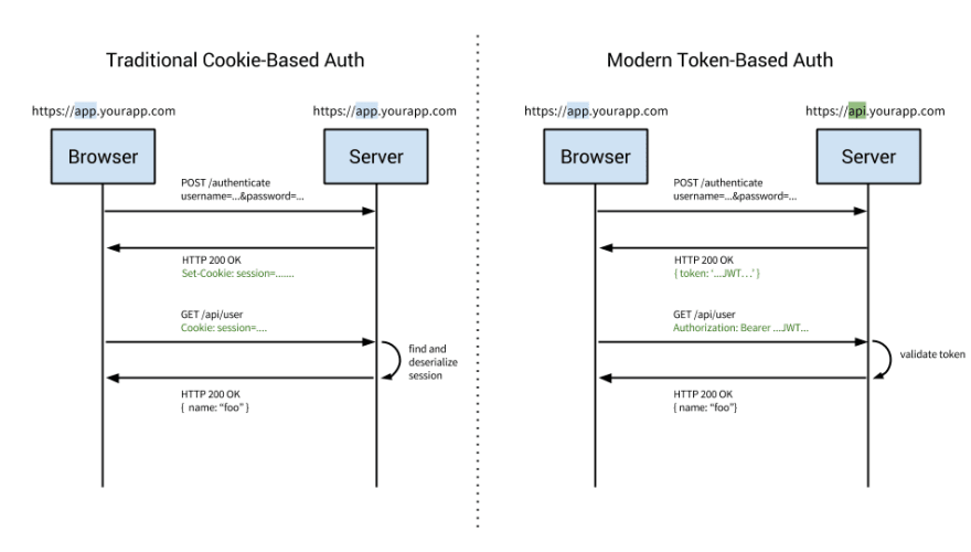 Developing token authentication using ASP.NET Core