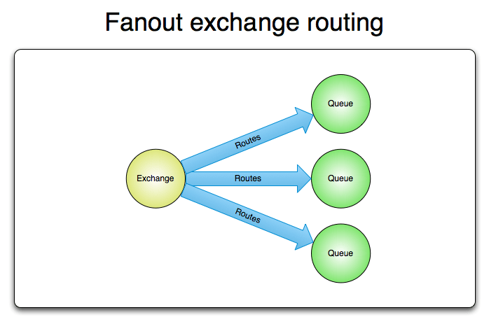 Fanout exchange topology
