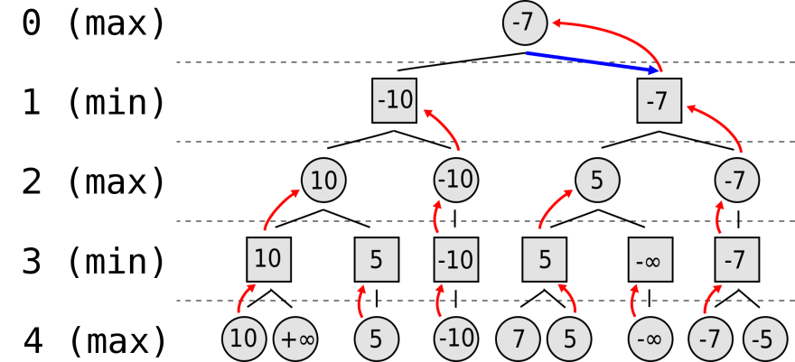 Game Tree, Minimax Algorithm