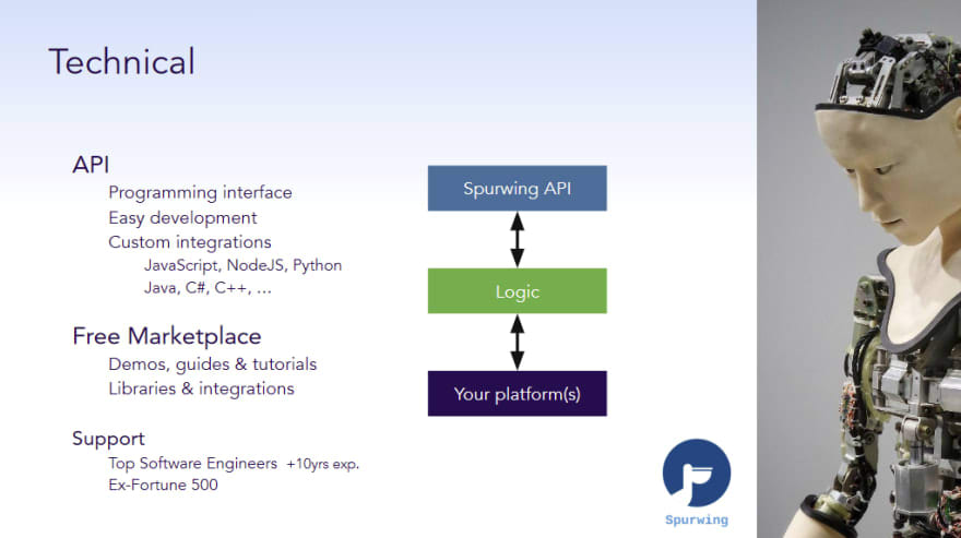 spurwing api technical
