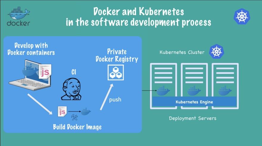 Software development process with Docker and Kubernetes