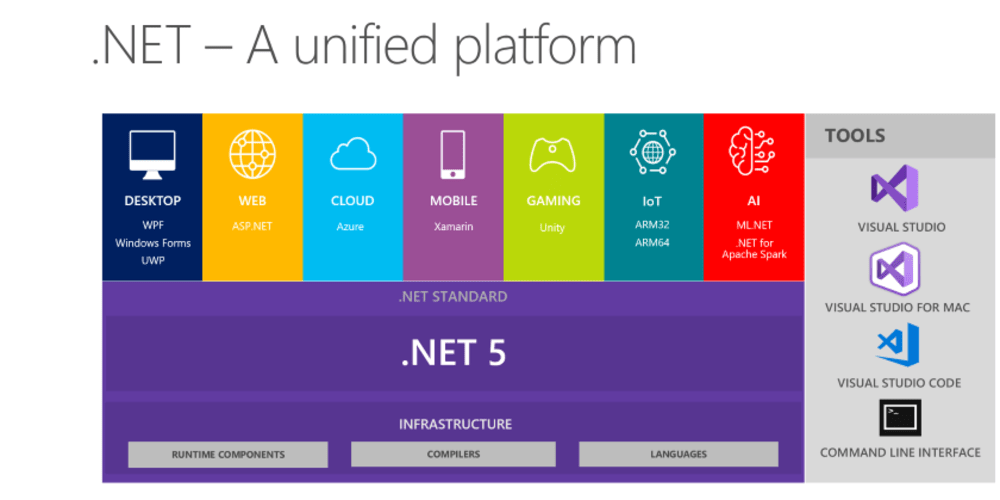 The newly announced future of  NET - unifying all the things - DEV